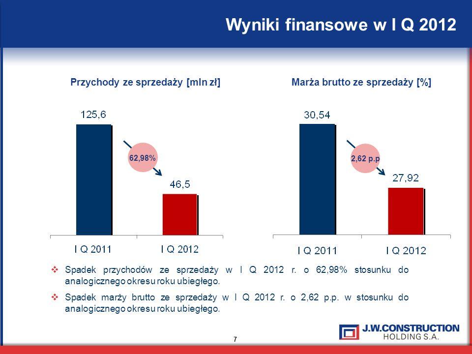 Przychody ze sprzedaży [mln zł] Marża brutto ze sprzedaży [%]